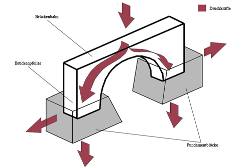 Schematische Darstellung der Kräfteeinwirkung