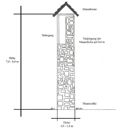 Bild [2]: Skizze eines Schnittes einer Stadtmauer