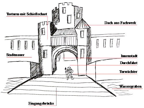 Bild [1]: Zeichnung und Beschriftung vom Stadttor