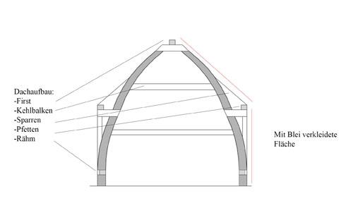 Beispielhafte Konstruktion eines Dachstuhls