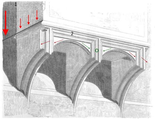 Bild [12]: Kräftediagramm eines Erkers