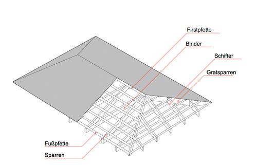 Pfettenkonstruktion, Walmdach