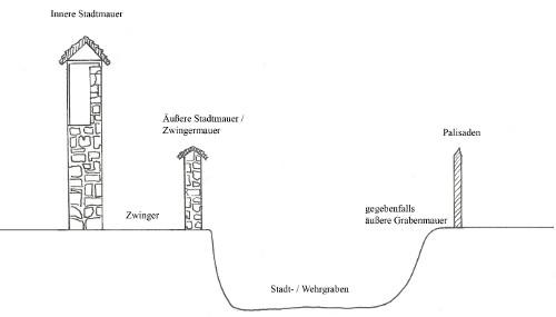 Bild [1]: Skizze eines Aufbaus einer Wehranlage im Mittelalter